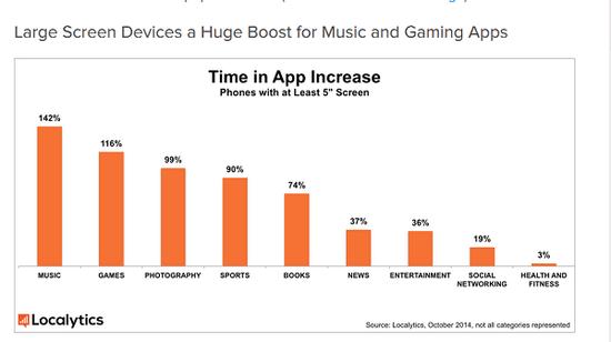 苹果走对了?大屏手机使用App的时间更长