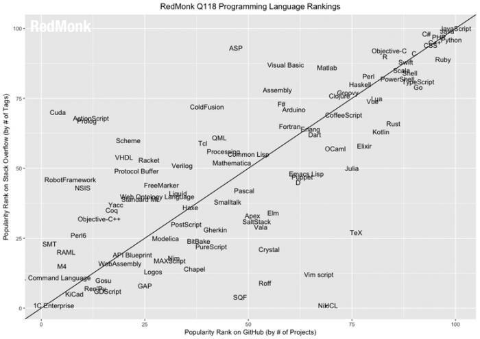 Swift成为增长最快的编程语言已经杀入前10